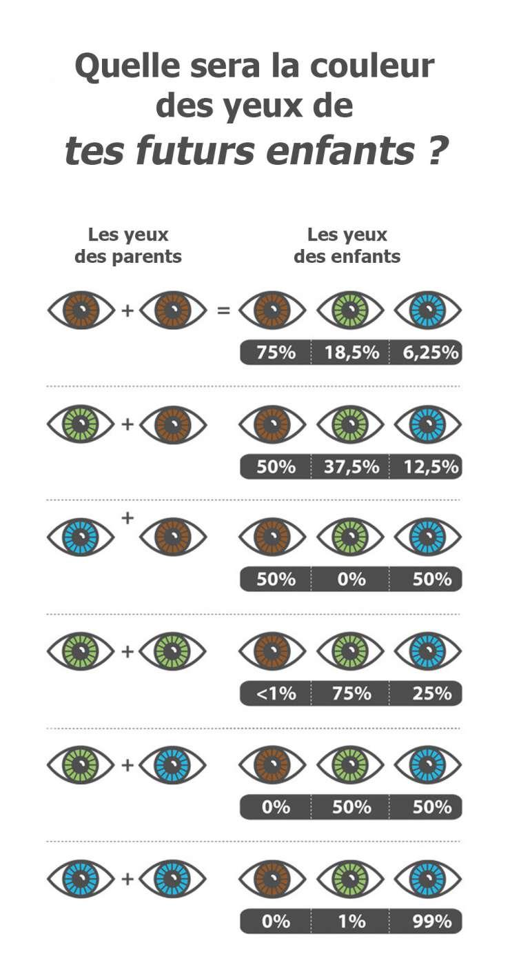 envie de savoir de quelle couleur sera les yeux de votre enfant on vous dit tout topibuzz. Black Bedroom Furniture Sets. Home Design Ideas